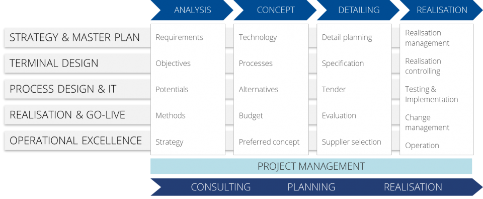 HPMport approach in consulting services for container terminals