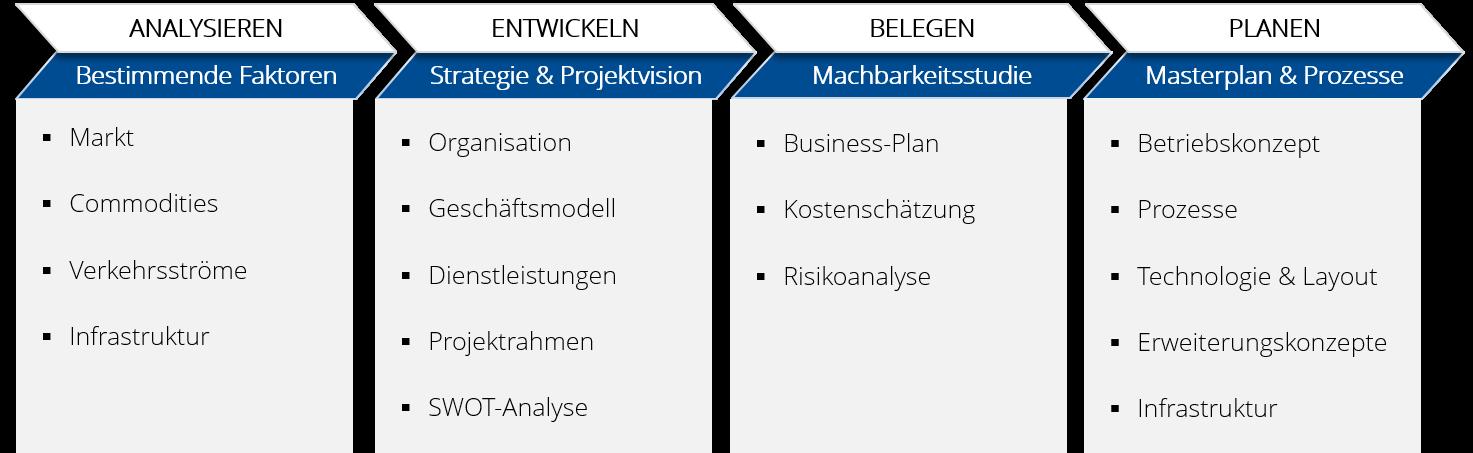Strategie & Masterplan
